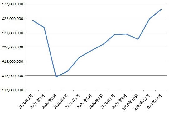 コロナ禍(2020年)の資産残高の推移の画像
